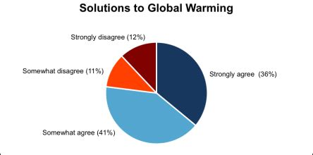 Essay on global warming hoax - 100 original papers